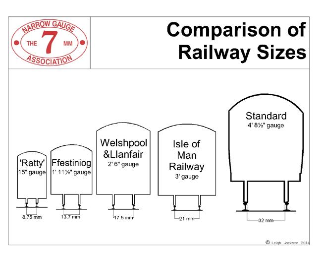 The 7mm Narrow Gauge Association - Modelling the Narrow Gauge