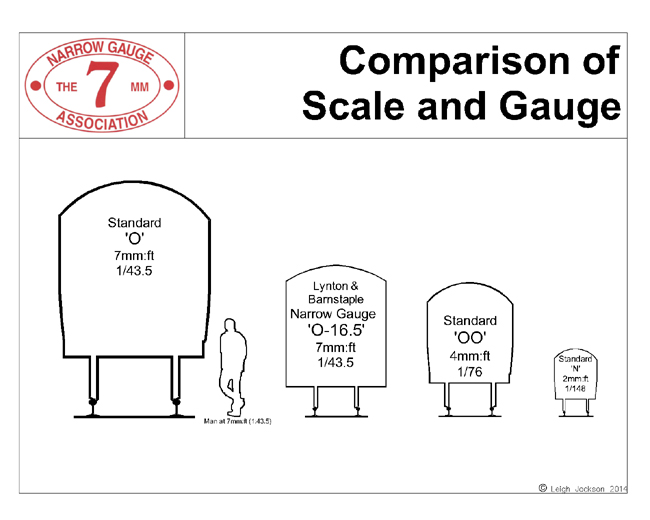 Comparison of standard and narrow gauge models