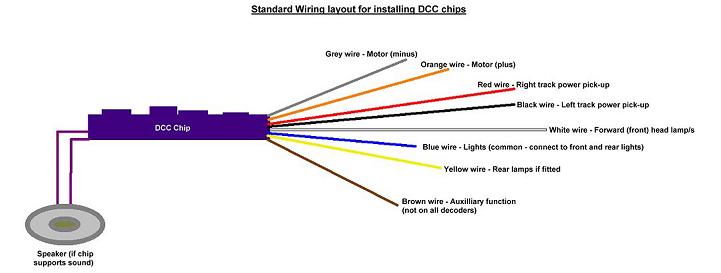 Article - Dcc Loco Wiring